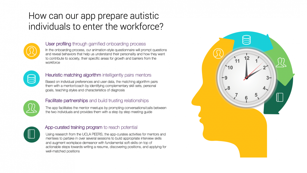 image with a description of how the app can help autistic people enter the workforce